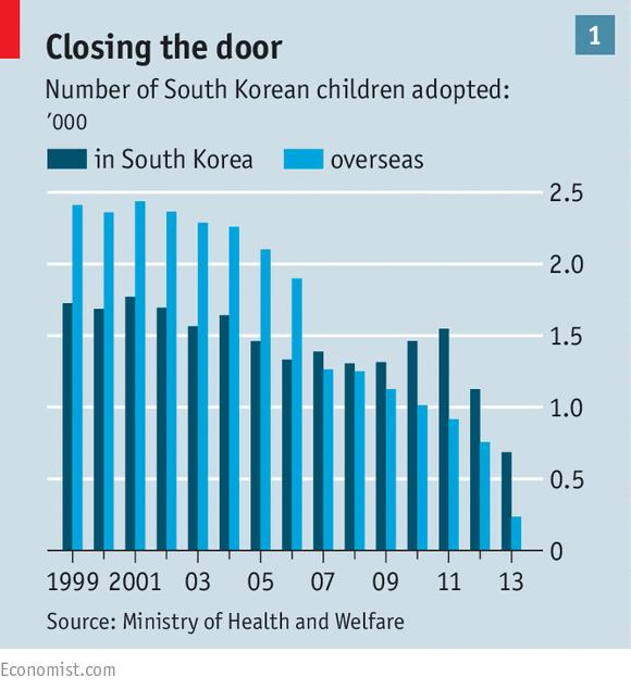 Comparatif du nombre d'adoption d'enfants coréens en Corée et à l'international