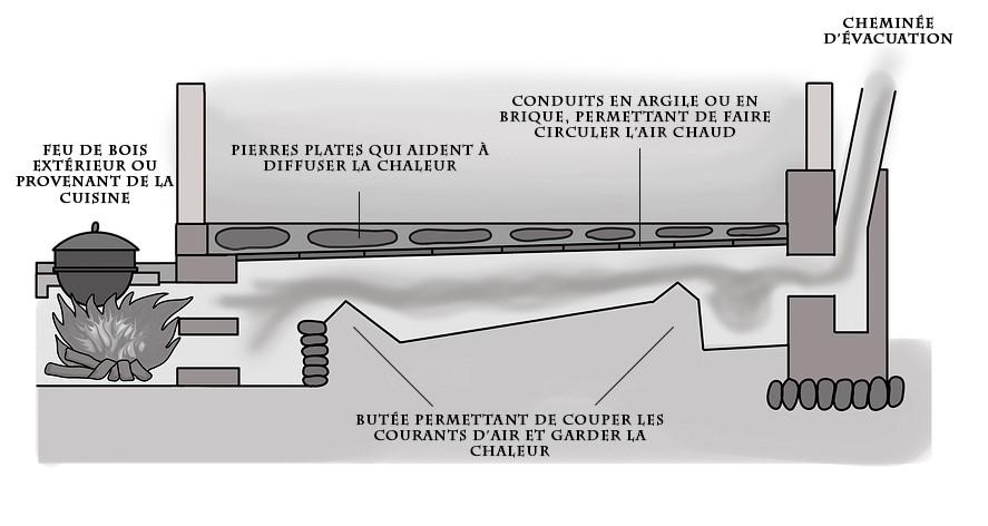 schéma système de chauffage par ondol